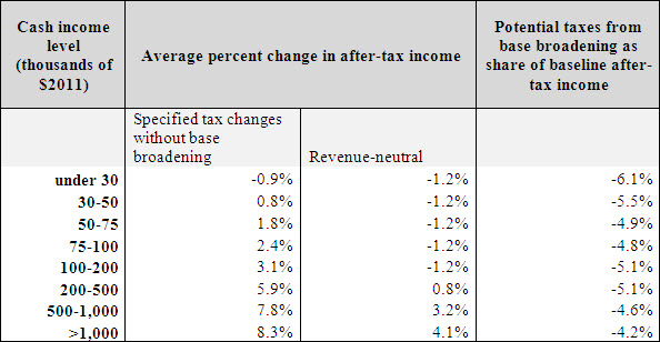A table showing the cash income level, average percent change in after-tax income, and potential taxes from base broadening.