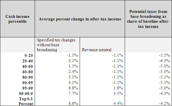 A table showing the cash income percentile, average percent change in after-tax income, and potential taxes from base broadening.