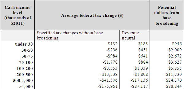A table showing the cash income level, average federal tax change, and potential taxes from base broadening.