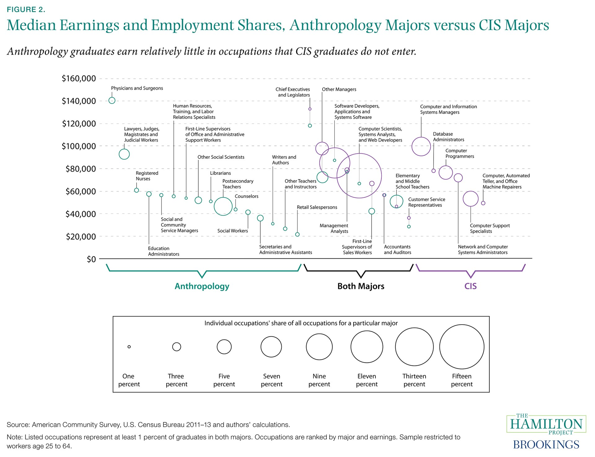 Figure 2. Median Earnings and Employment Shares. Anthropology Majors versus CIS Majors