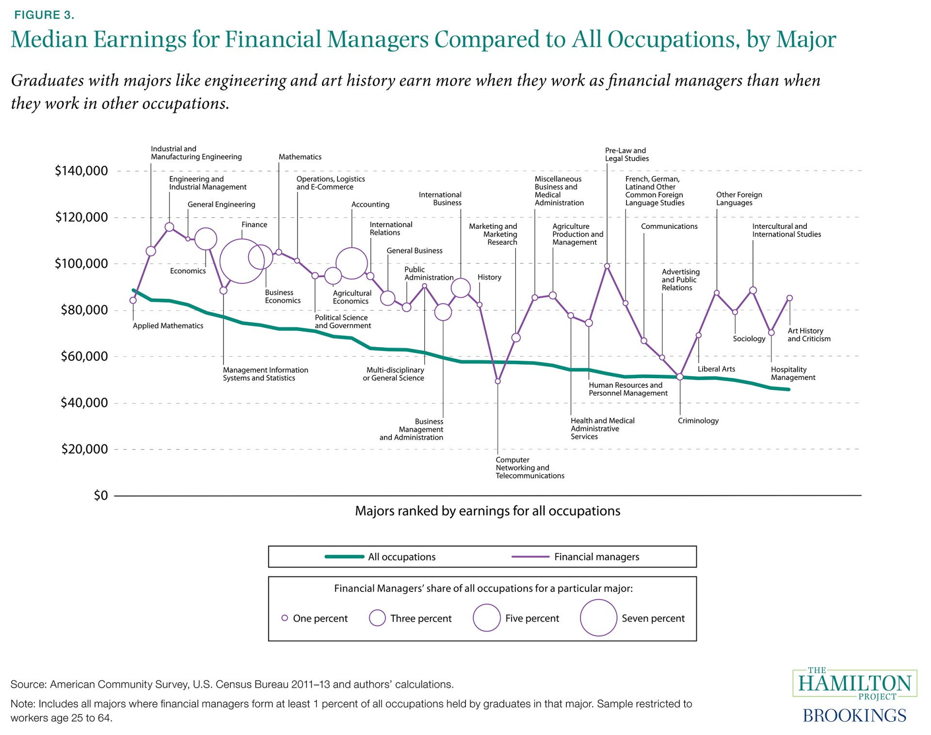 Figure 3. Median Earnings for Financial Managers Compared to All Occupations, by Major