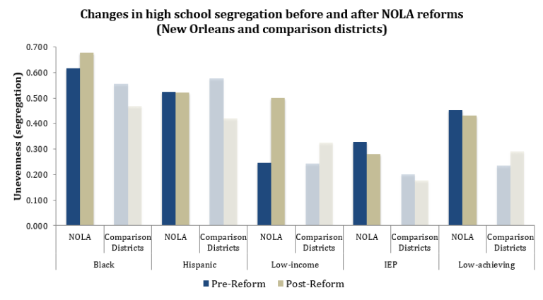 Changes in high school segregation before and after NOLA reforms (New Orleans and comparison districts)