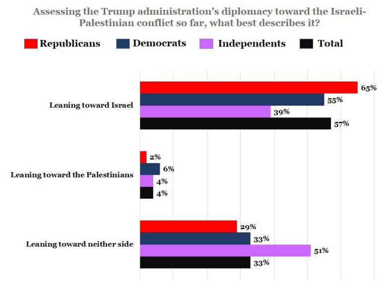 "Poll results for ""Assessing the Trump administration's diplomacy toward the Israeli-Palestinian conflict so far, what best describes it?"""