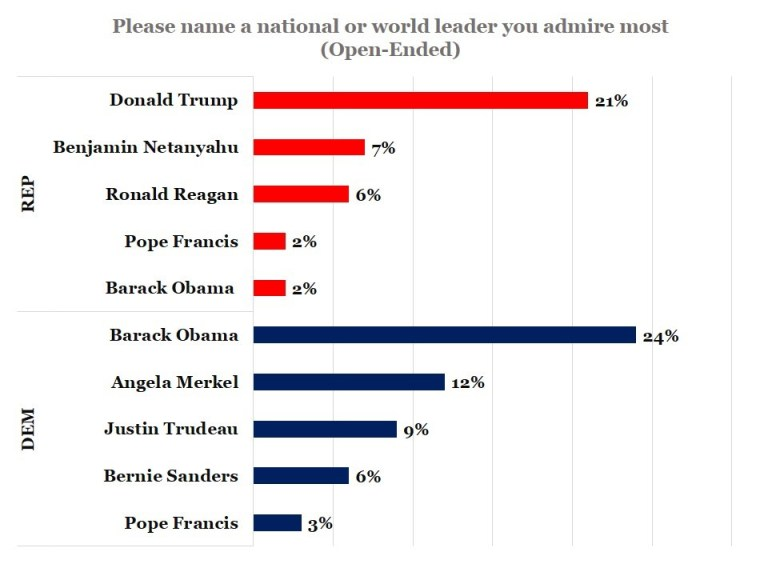 "Poll results for ""Please name a national or world leader you admire most."""