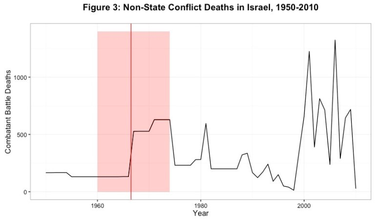 Figure 3: Non-State Conflict Deaths in Israel, 1950-2010