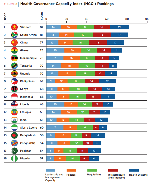 Health Governance Capacity Index (HGCI) Rankings