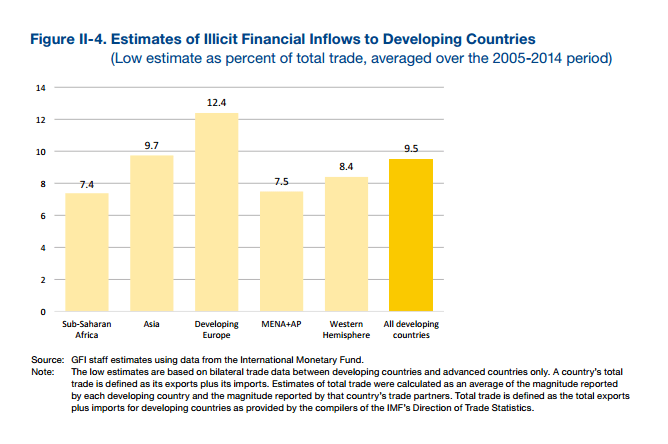 Global_20170518_Illicit Inflows