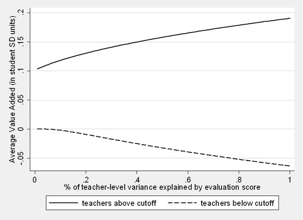 A line graph showing the average value added by teachers above and below the cutoff.