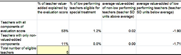 GS_20110426_evaluating_teachers_fig6