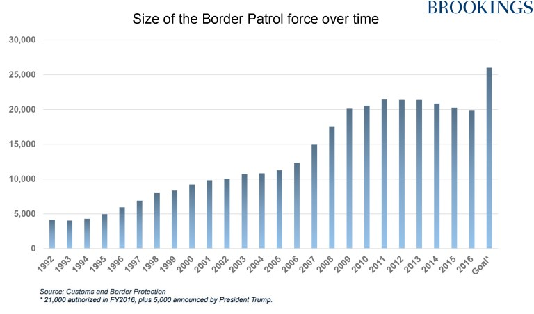 Size of US Border Patrol