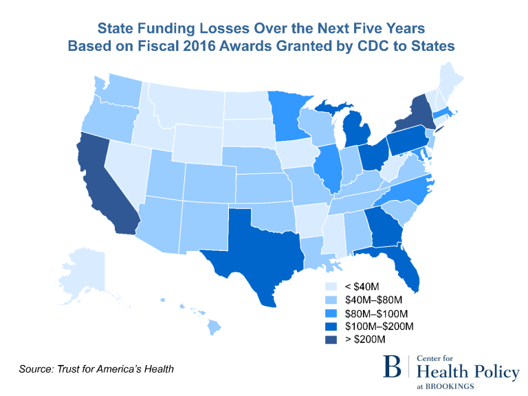 State funding losses over the next five years based on fiscal 2016 awards granted by CDC to states.