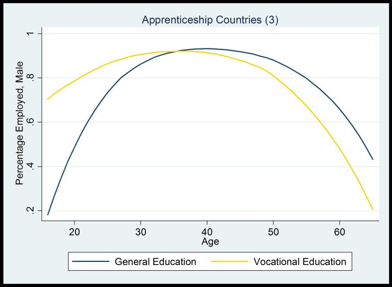 Chart showing employment by education type
