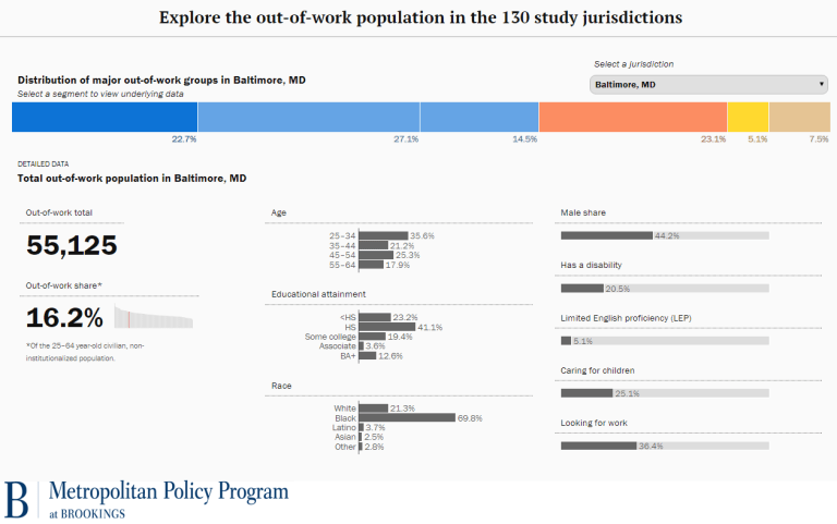 out of work population in Baltimore, MD
