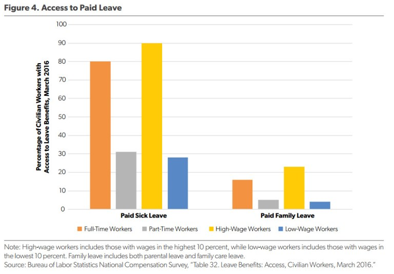 Chart: Access to Paid Leave, from AEI-Brookings Working Group on Paid Family Leave