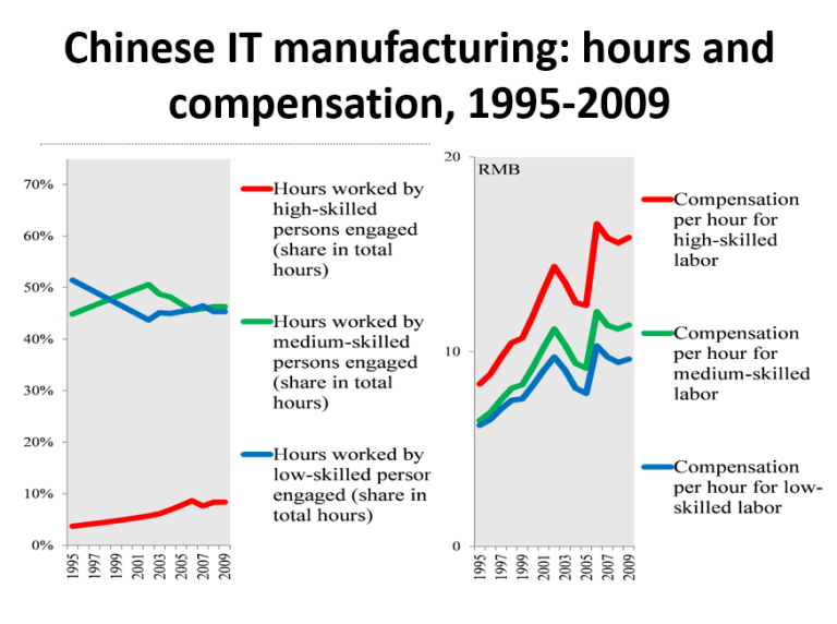 Chinese IT manufacturing: hours and compensation, 1995-2009