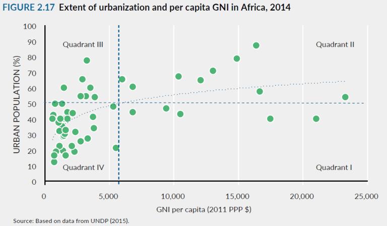 africa_urbanization001