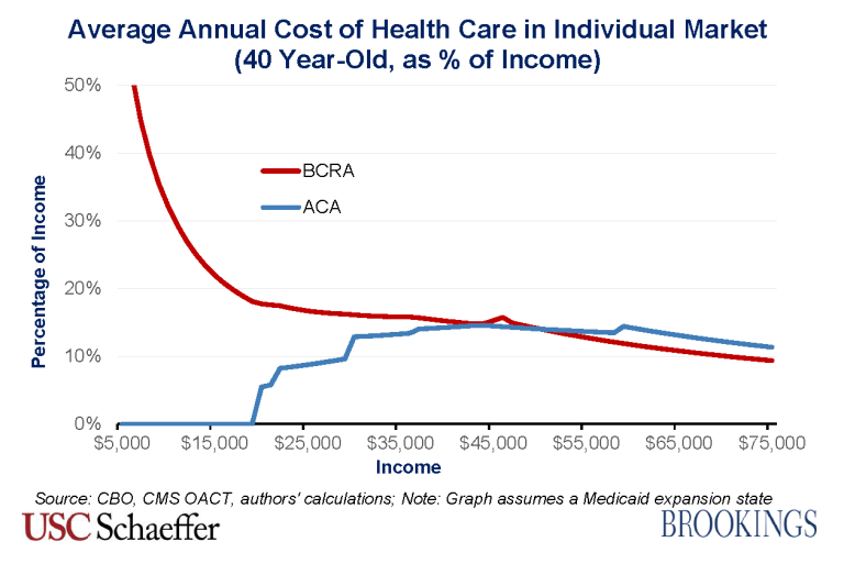 BCRA_2.0_costs_40_year_old_percentage