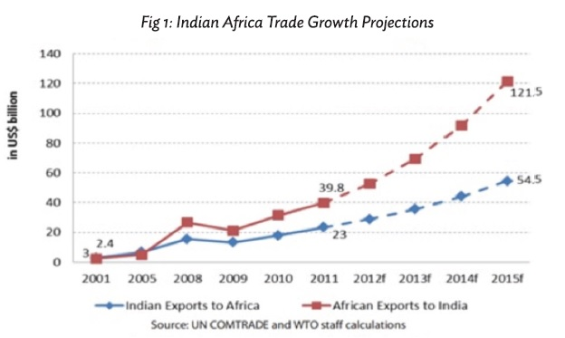 India-Africa trade and investment: A backdrop