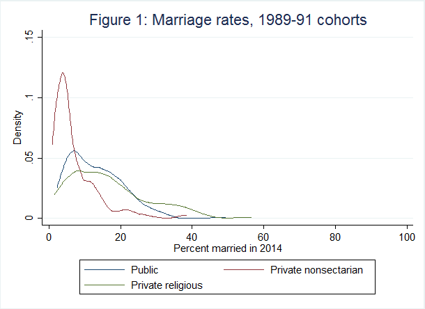 Marriage rates among the 1989-91 student cohort.