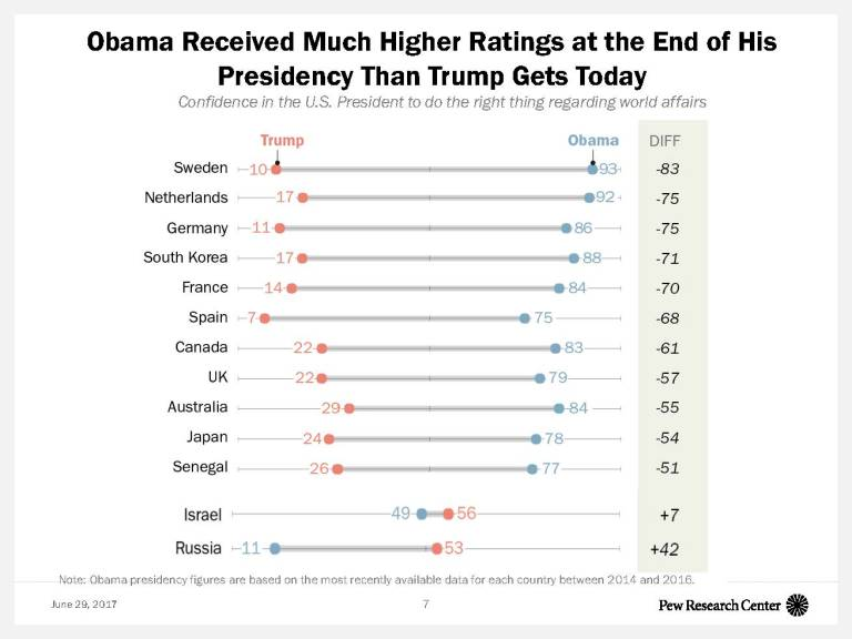 Obama Received Much Higher Ratings at the End of His President Than Trump Gets Today
