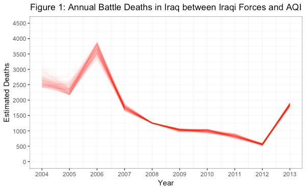 Figure 1: Annual battle deaths in Iraq between Iraqi and AQI