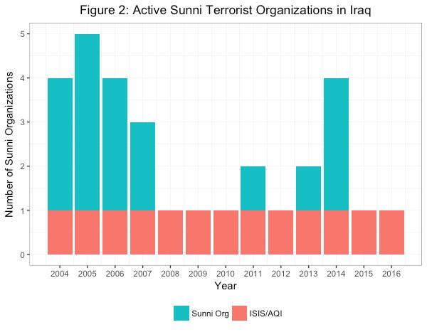 Figure 2: Active Sunni terrorist organizations in Iraq