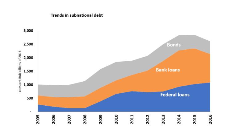 global_20170710_subnational_debt