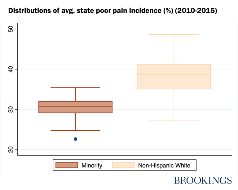 Distributions of average state poor pain incidence, percentage, 2010-2015