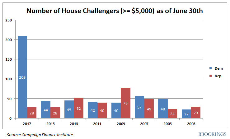 Chart showing number of House challengers with greater than $5,000 as of June 30th, by party, from 2003-present. Democrats in 2017 have 209, more than twice the second-largest group, which were 78 Republicans in 2009.