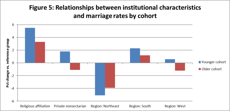 Relationships between institutional characteristics and marriage rates by cohort. | Source: Robert Kelchen/Data from The Equality of Opportunity Project