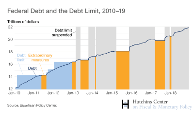 Federal Debt and the Debt Limit, 2010-19