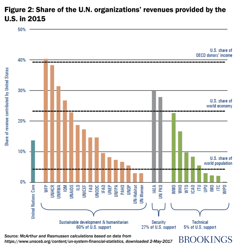 Figure 2: Share of the U.N. organizations' revenues provided by the U.S. in 2015