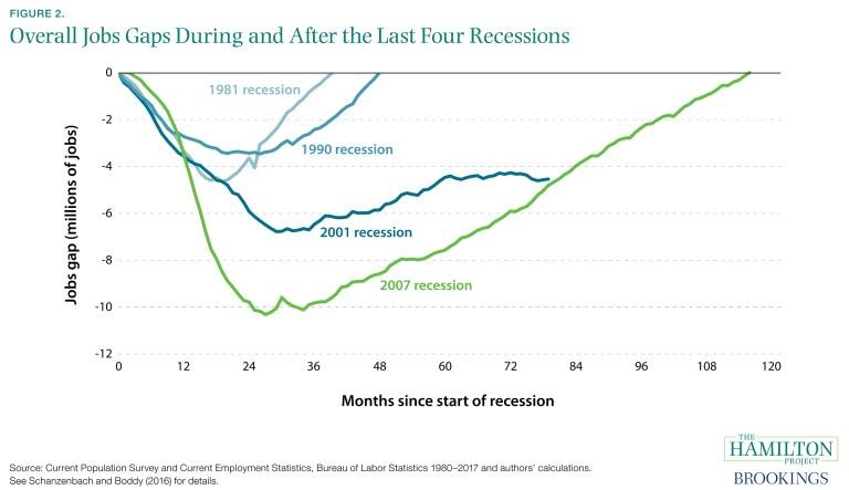es_8417_jobsgapclosed_02_jobs_gap_last_four_recessions