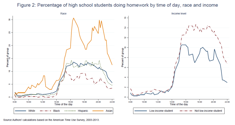 Percentage of high school students doing homework by time of day, race, and income