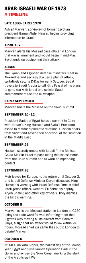 Timeline of the 1973 Arab-Israel War intelligence failure