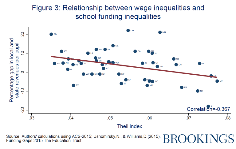 Relationship between wage inequalities and school funding inequalities