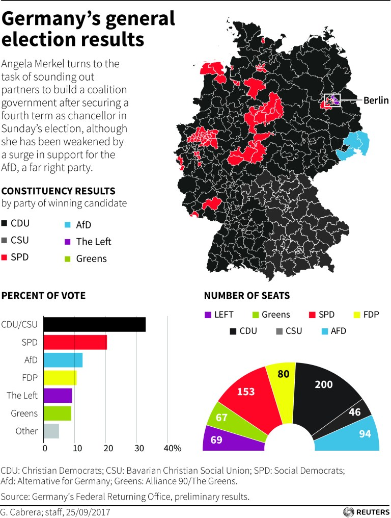 Map of German election results.