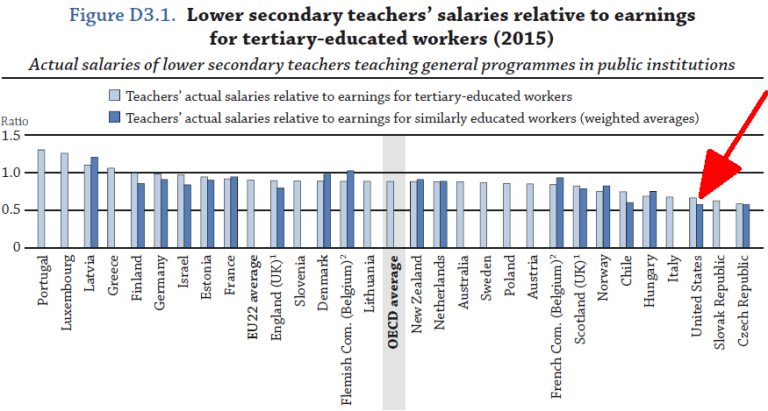 Lower secondary teachers' salaries relative to earnings for tertiary-educated workers