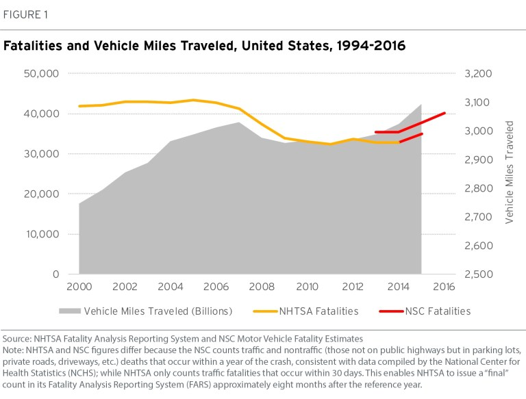 Figure 1: Fatalities and vehicle miles traveled in the United States, 1994-2016.