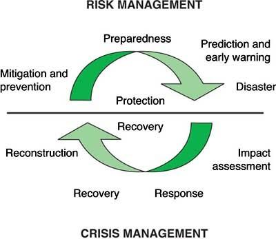 riskcrisismanagement_climatechange