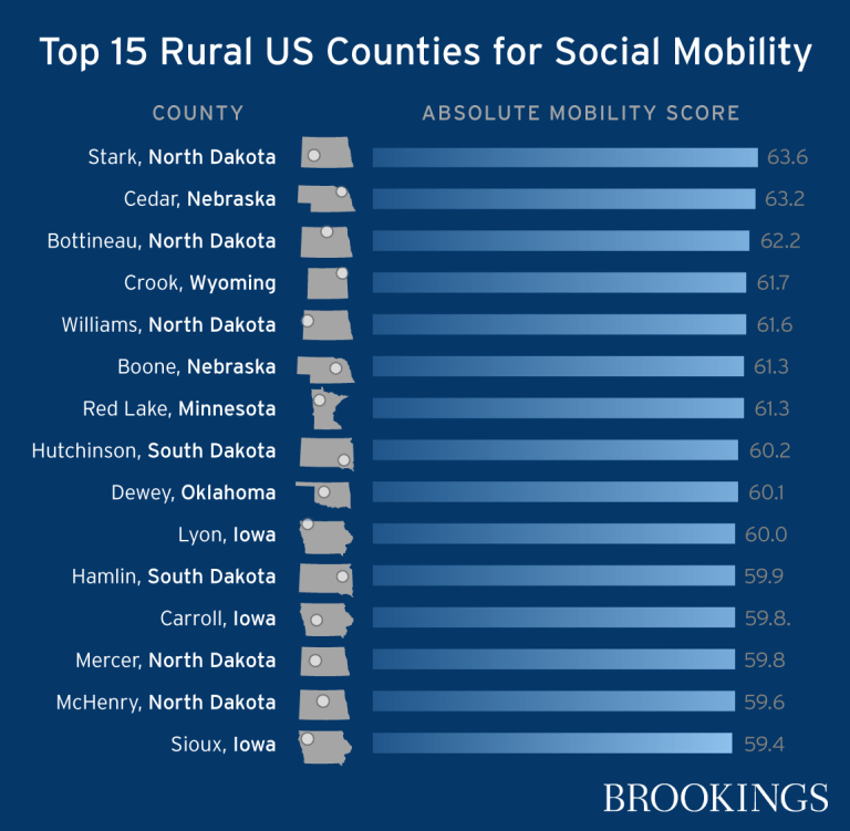 Top 15 rural U.S. counties for social mobility