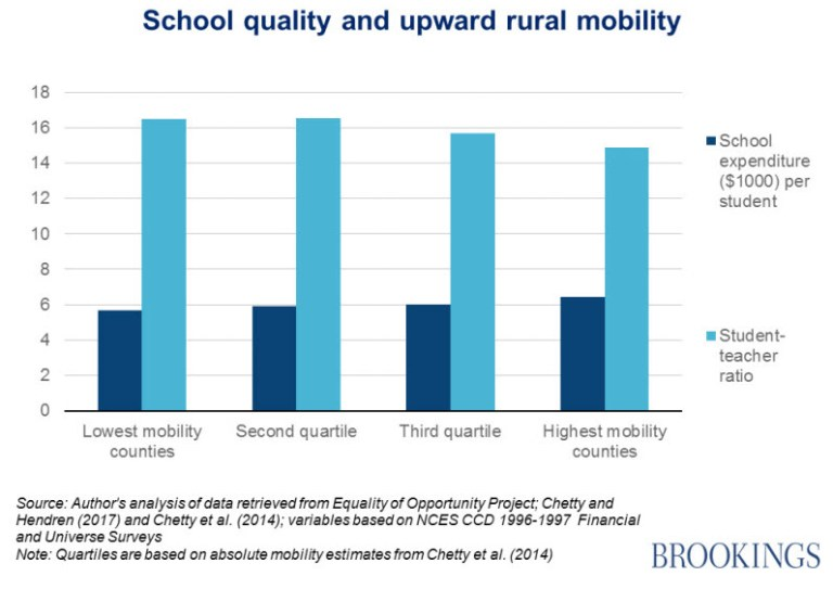 Chart: School quality and upward rural mobility