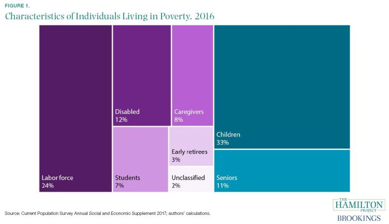 Characteristics of individuals living in poverty, 2016