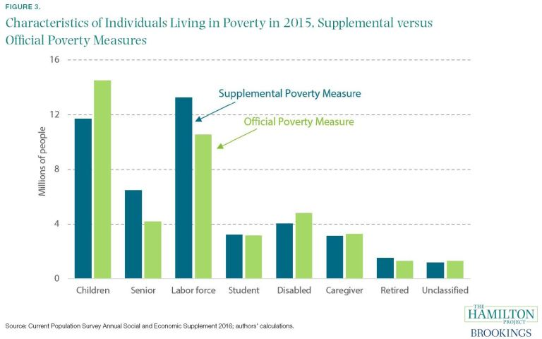 Characteristics of Individuals Living in Poverty in 2015, Supplemental vs. Official Poverty Measures