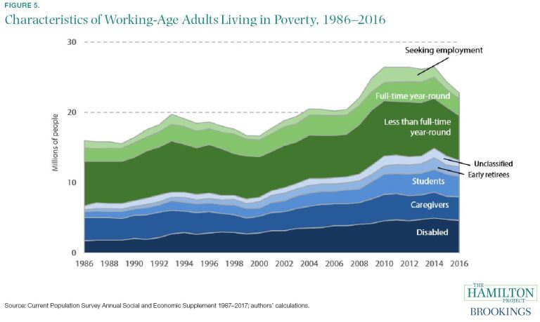 Characteristics of Working-Age Adults Living in Poverty, 1986–2016