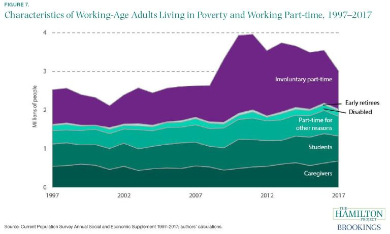 Characteristics of Working-Age Adults Living in Poverty and Working Part-time, 1997–2017