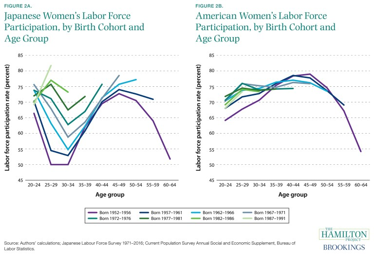 ES_110117_02_japanese_vs_american_women_labor_force_participation