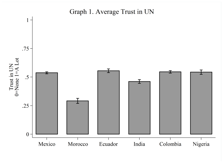 Graph 1: Average Trust in UN