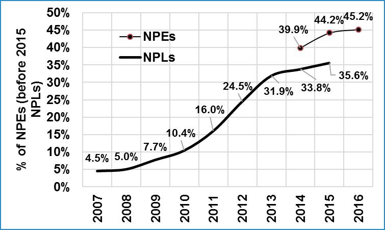 Global_Greece_NonPerformingLoans_Percent_Graph