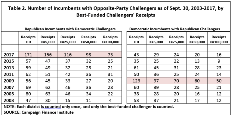 Table showing the number of Republican incumbents with opposite-party challengers as of September 30, 2017 exceeding the number of Democratic incumbents with opposite-party challengers in 2009.